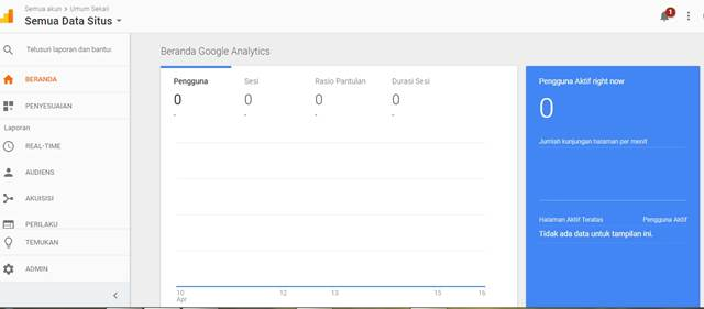 Menurut Google Analytics Pengunjung Beberapa Blog Saya 0 Besar