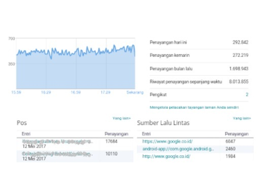 "Trafik ""Pengunjung"" Di Dashboard Blogspot Tinggi ? Jangan Senang Dulu Lihat Template Yang Dipergunakan"